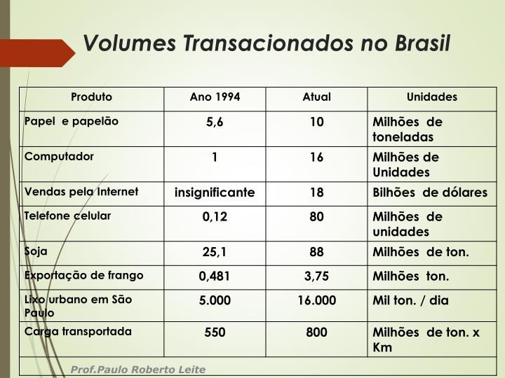 Volumes Transacionados no Brasil