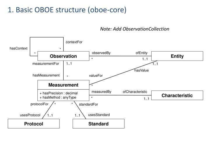 1. Basic OBOE structure (oboe-core)