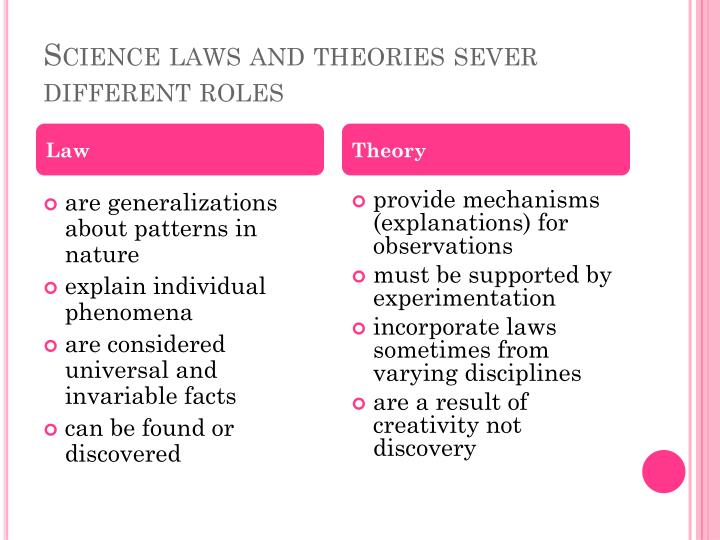 Science laws and theories sever different roles