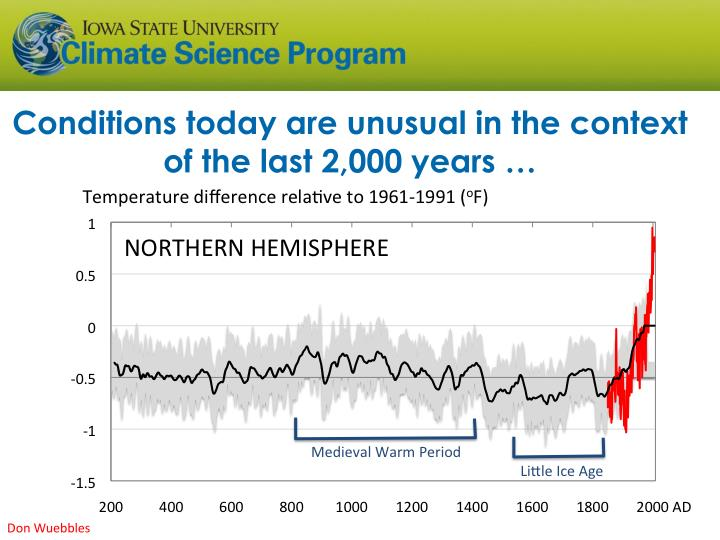 Conditions today are unusual in the context of the last 2,000 years …
