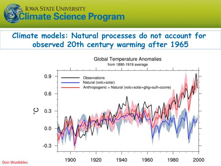 Climate models: Natural processes do not account for
