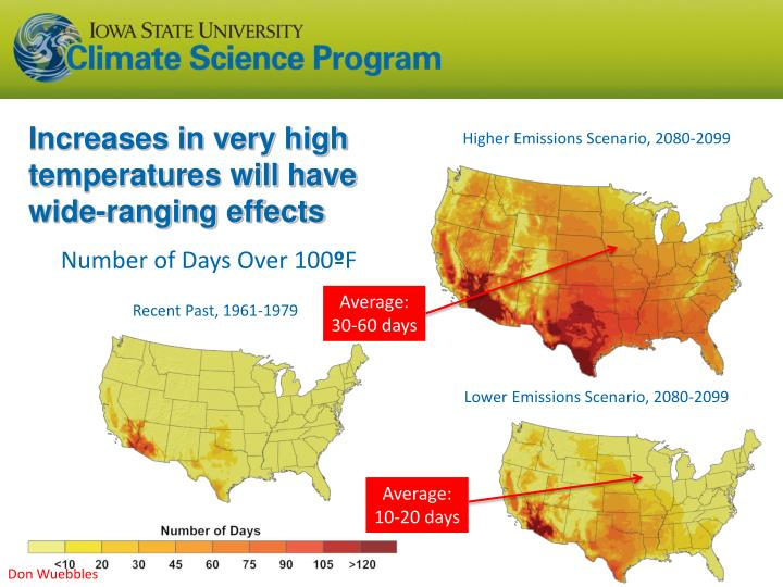 Increases in very high temperatures will have