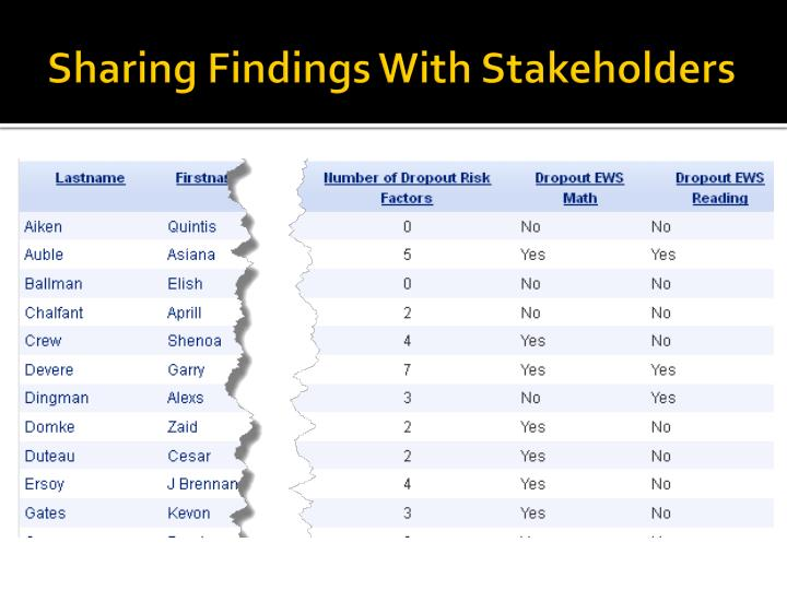 Sharing Findings With Stakeholders