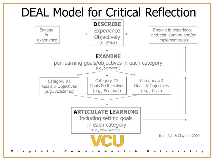 DEAL Model for Critical Reflection