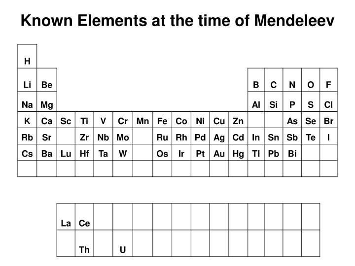 Known Elements at the time of Mendeleev