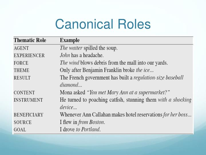 Canonical Roles