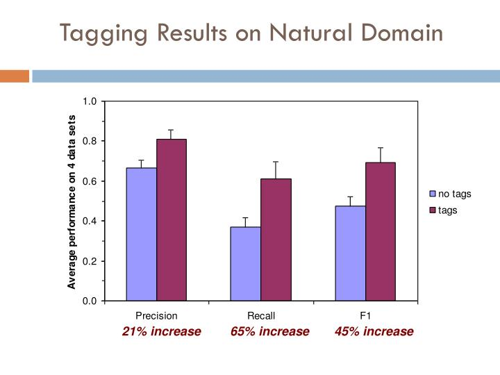 Tagging Results on
