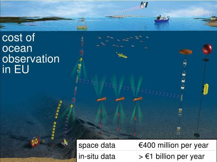cost of ocean observation in EU