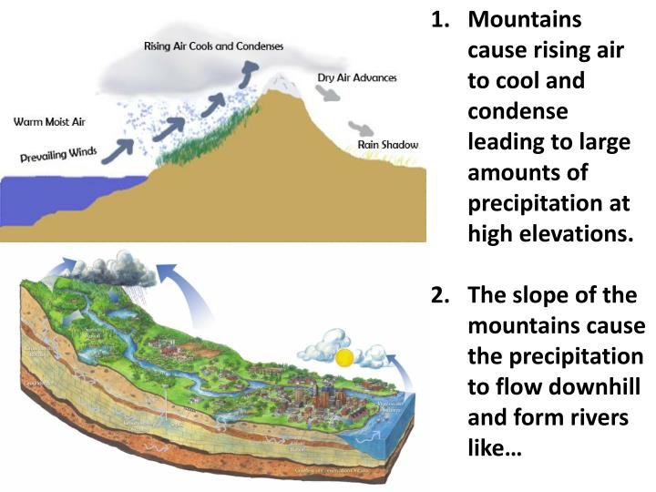 Mountains cause rising air to cool and condense leading to large amounts of precipitation at high elevations.
