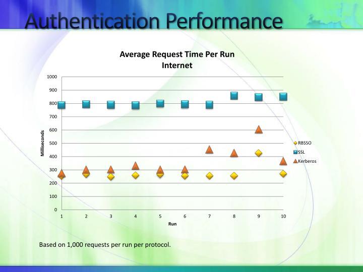 Authentication Performance