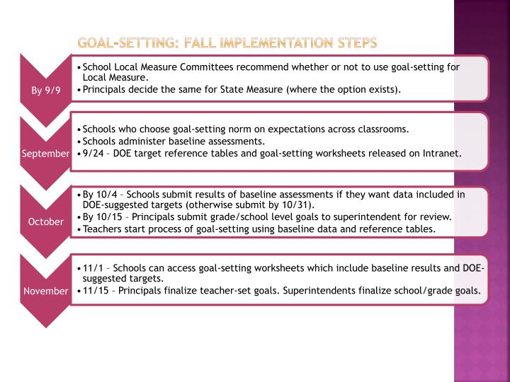 Goal-Setting: Fall Implementation Steps