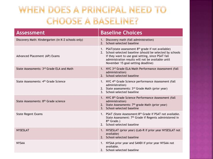 When does a principal need to choose a baseline?