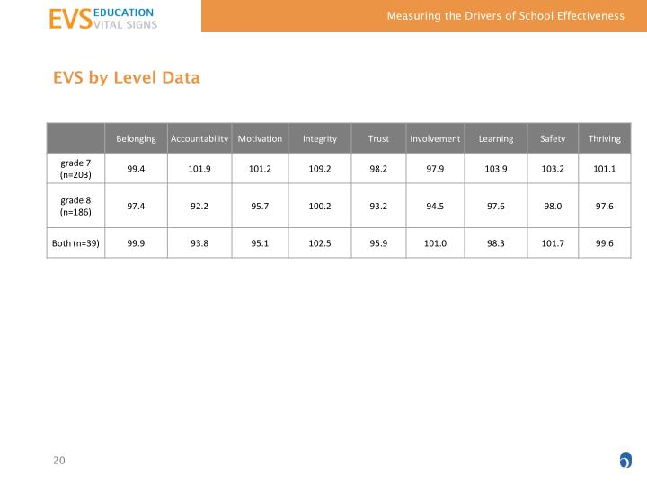 EVS by Level Data