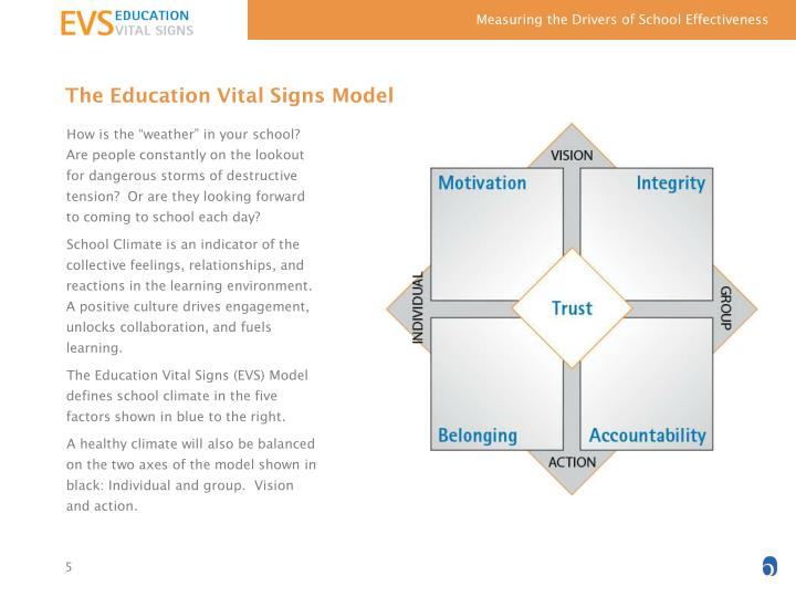 The Education Vital Signs Model