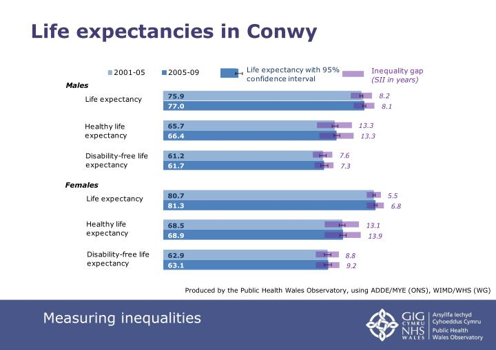 Life expectancies in Conwy