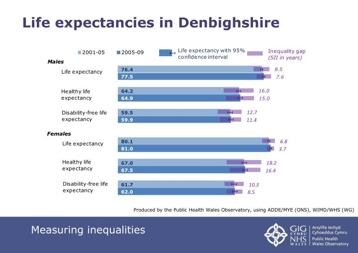 Life expectancies in Denbighshire
