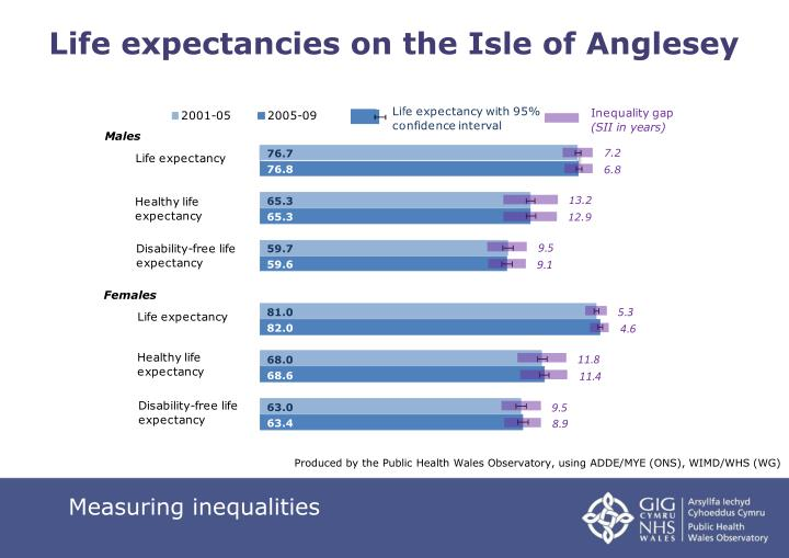 Life expectancies on the Isle of Anglesey