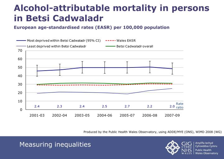Alcohol-attributable mortality in persons