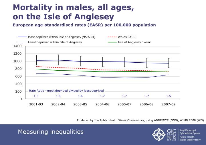 Mortality in males, all ages,
