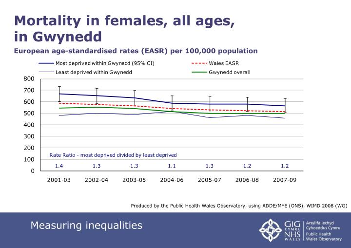 Mortality in females, all ages,