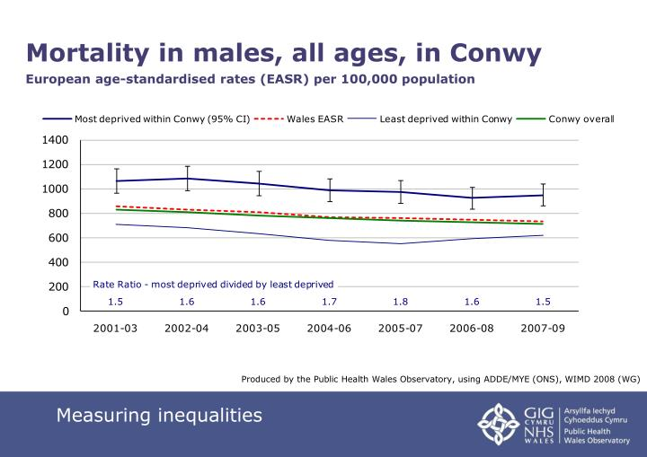 Mortality in males, all ages, in Conwy