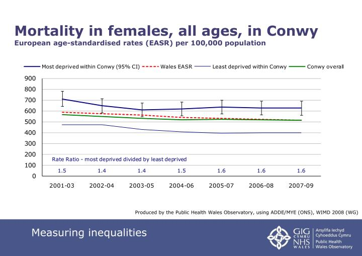 Mortality in females, all ages, in Conwy