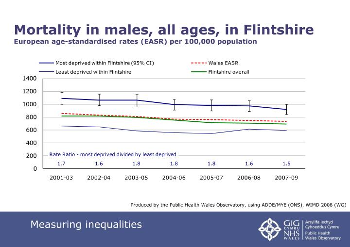 Mortality in males, all ages, in Flintshire