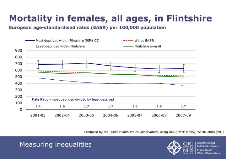 Mortality in females, all ages, in Flintshire