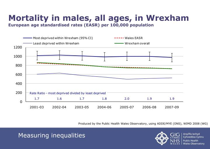 Mortality in males, all ages, in Wrexham