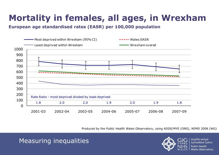 Mortality in females, all ages, in Wrexham