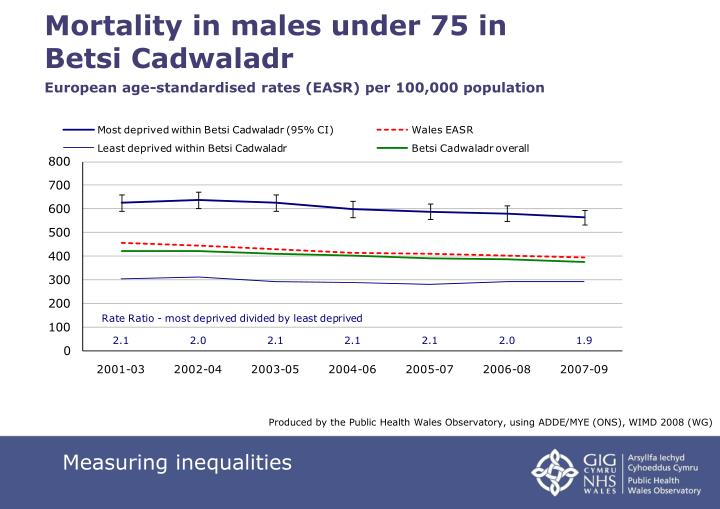 Mortality in males under 75 in