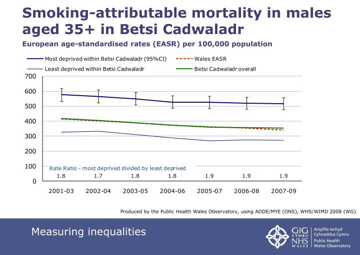 Smoking-attributable mortality in males    aged 35+ in Betsi Cadwaladr