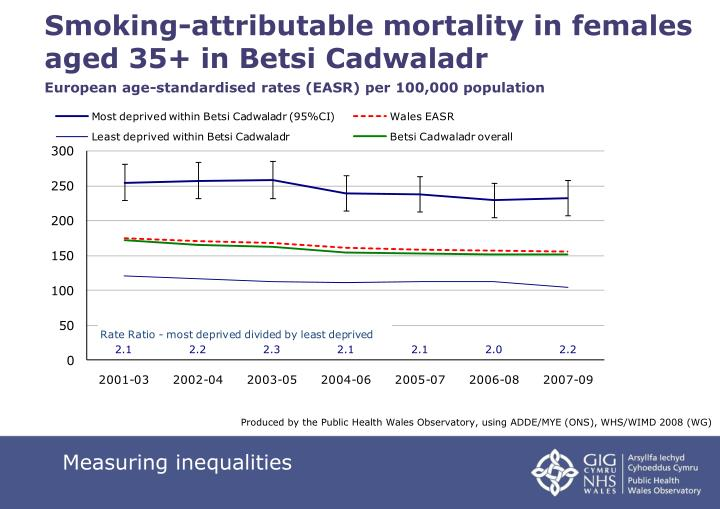Smoking-attributable mortality in females aged 35+ in Betsi Cadwaladr