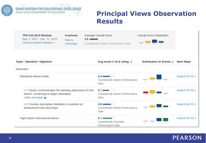 Principal Views Observation Results