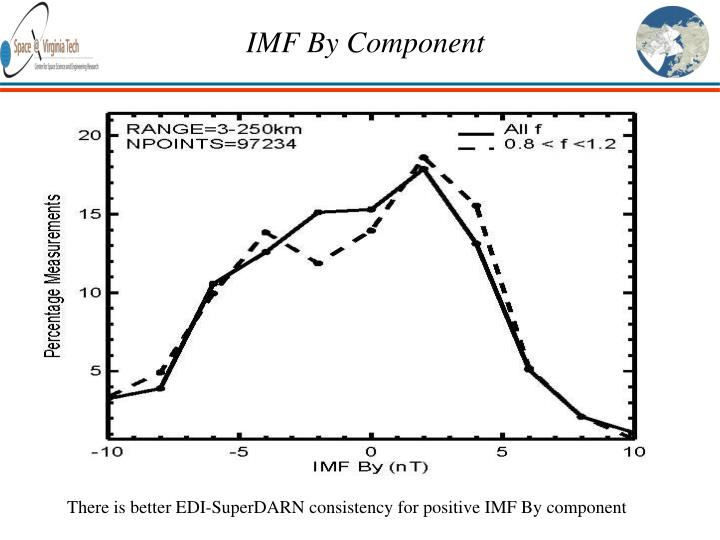 IMF By Component
