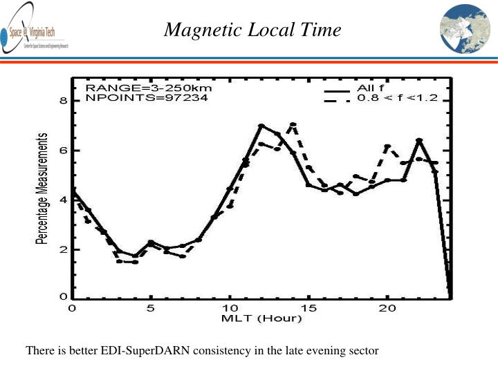 Magnetic Local Time
