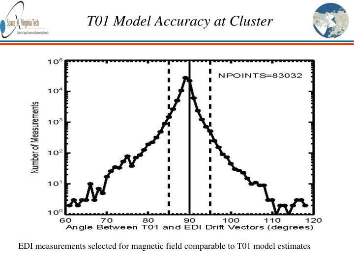 T01 Model Accuracy at Cluster