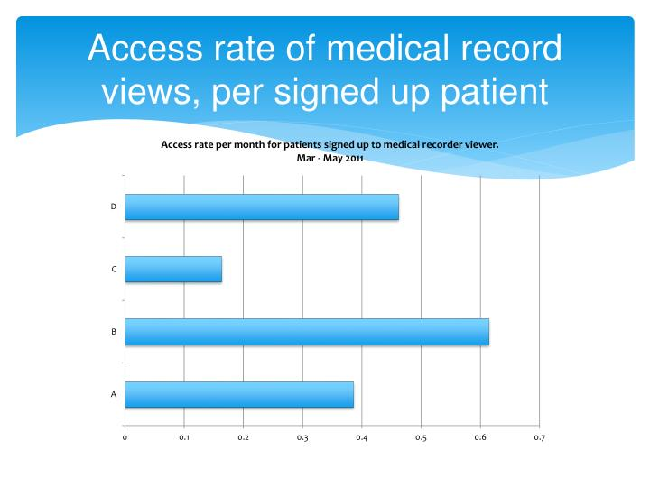 Access rate of medical record views, per signed up