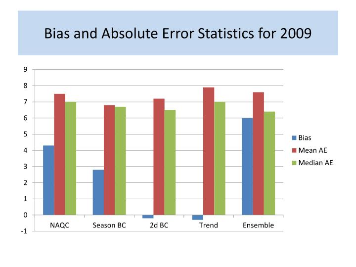 Bias and Absolute Error Statistics for 2009