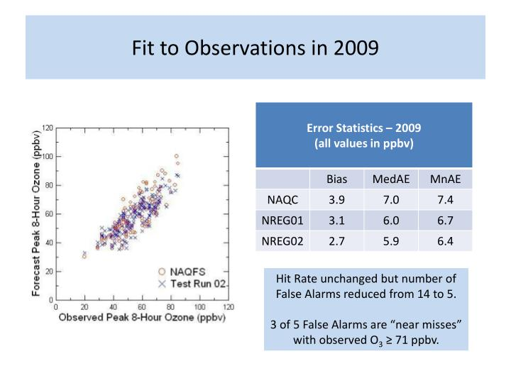 Fit to Observations in 2009