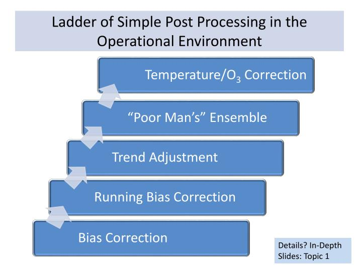 Ladder of Simple Post Processing in the Operational Environment
