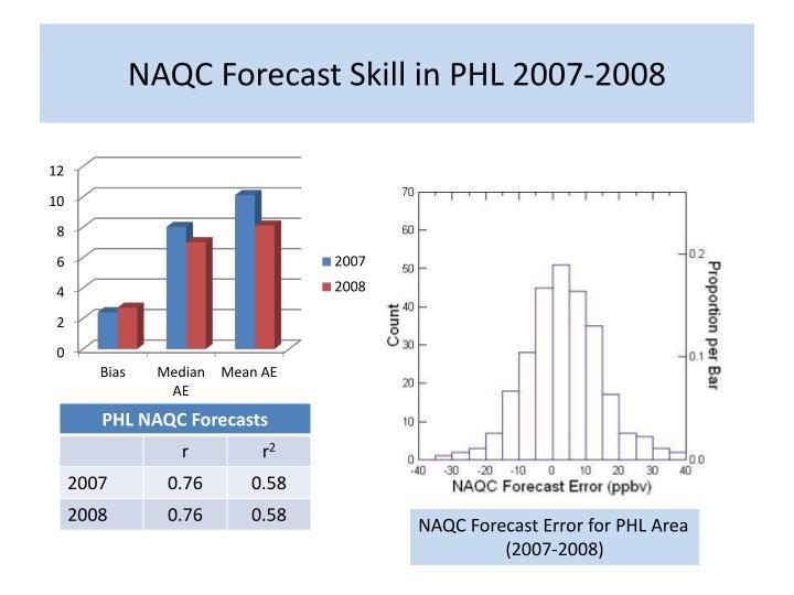 NAQC Forecast Skill