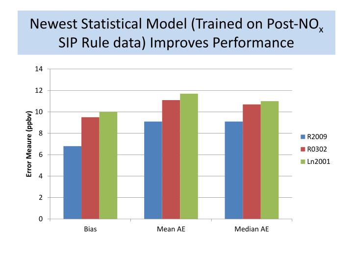 Newest Statistical Model (Trained on Post-NO