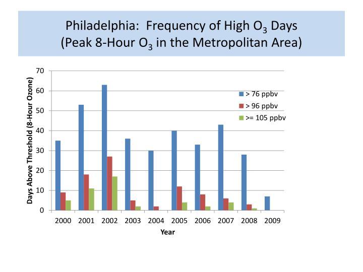 Philadelphia:  Frequency of High O