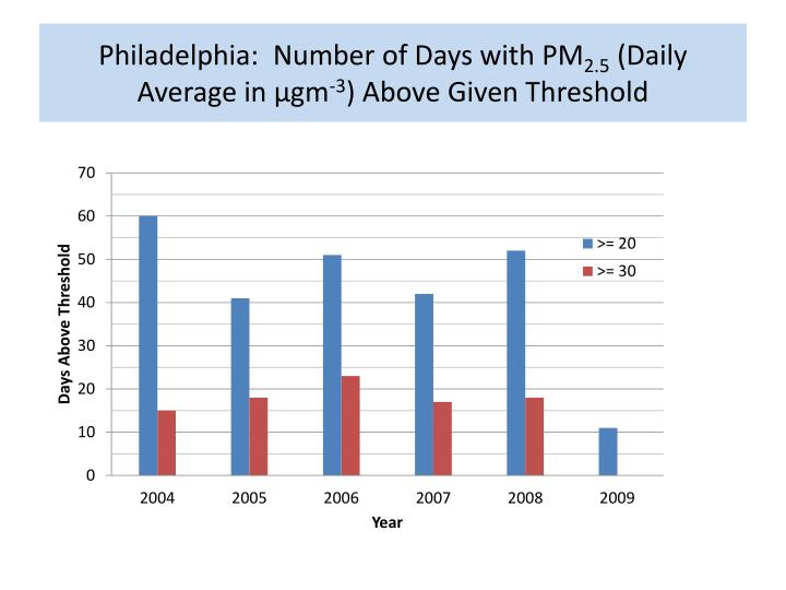 Philadelphia:  Number of Days with PM