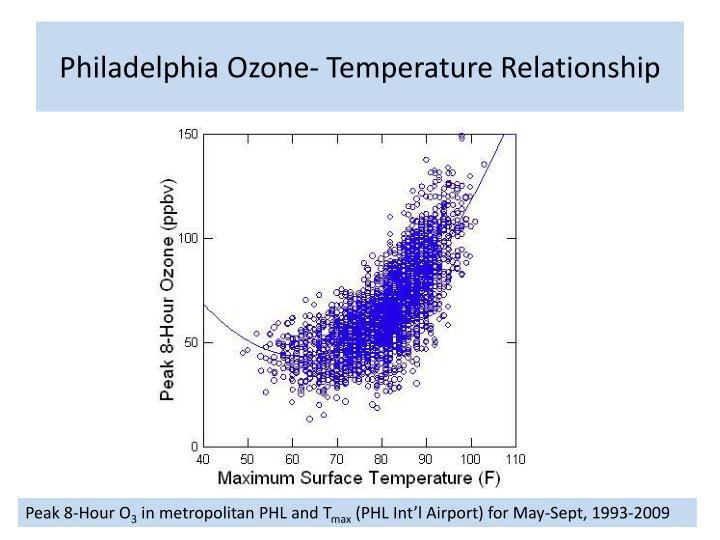 Philadelphia Ozone- Temperature Relationship