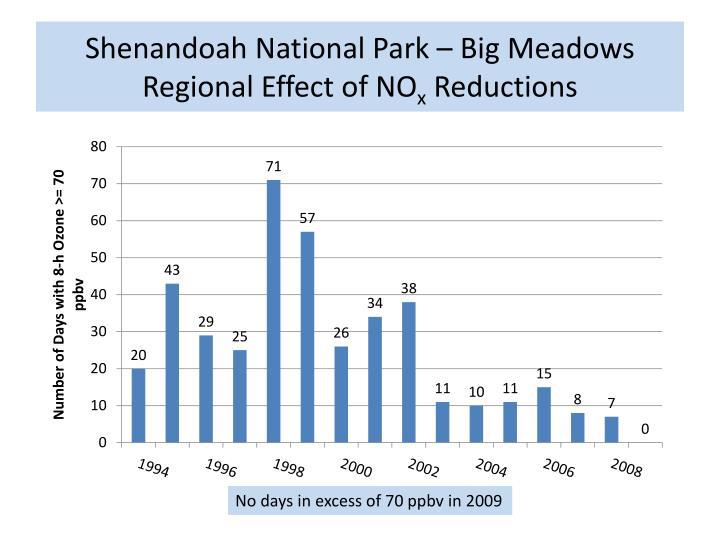 Shenandoah National Park – Big Meadows