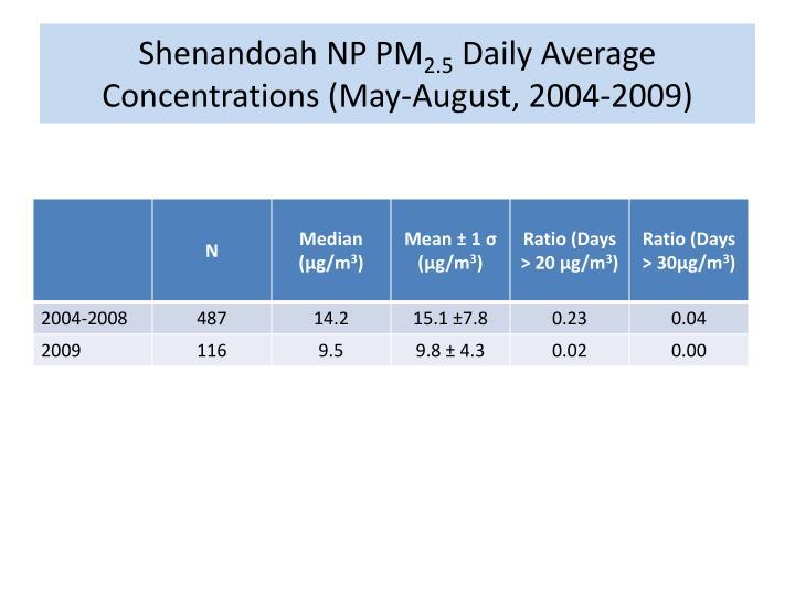 Shenandoah NP PM