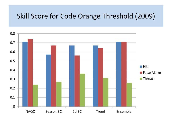 Skill Score for Code Orange Threshold (2009)