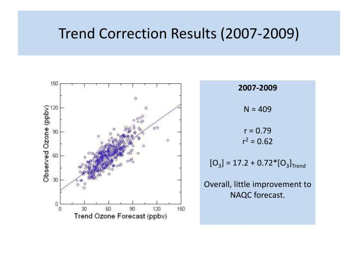 Trend Correction Results (2007-2009)